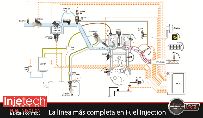 Sistema Fuel Injection